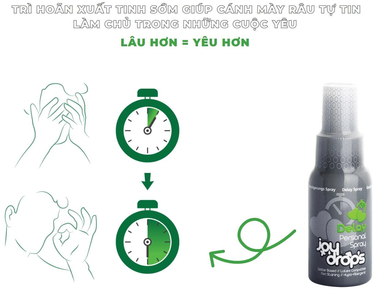 delay spray product description 2 min